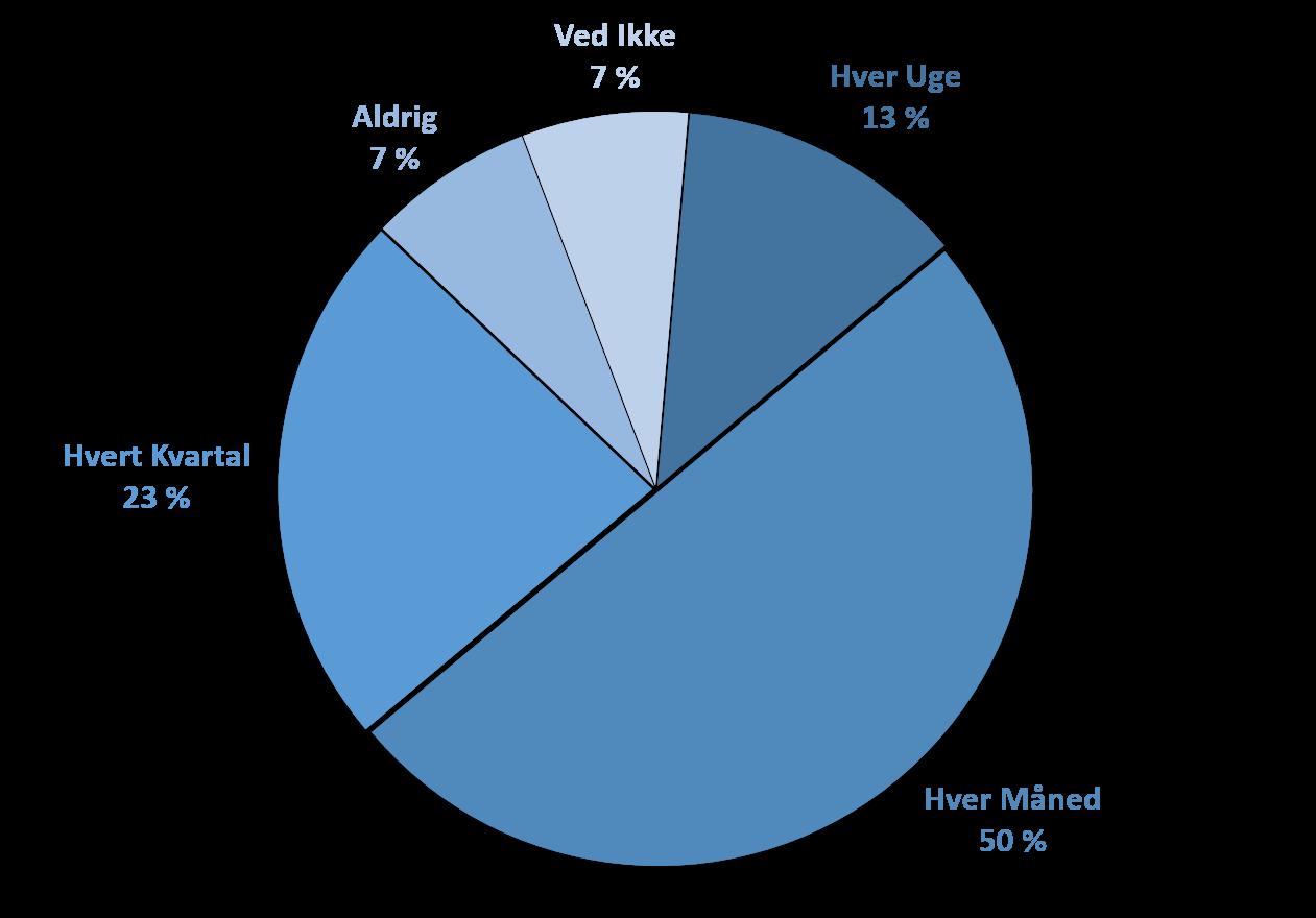 pie_chart_opdatering_erp